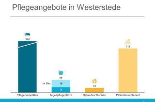Neue Tagespflege mit 18 Plätzen entsteht in Westerstede