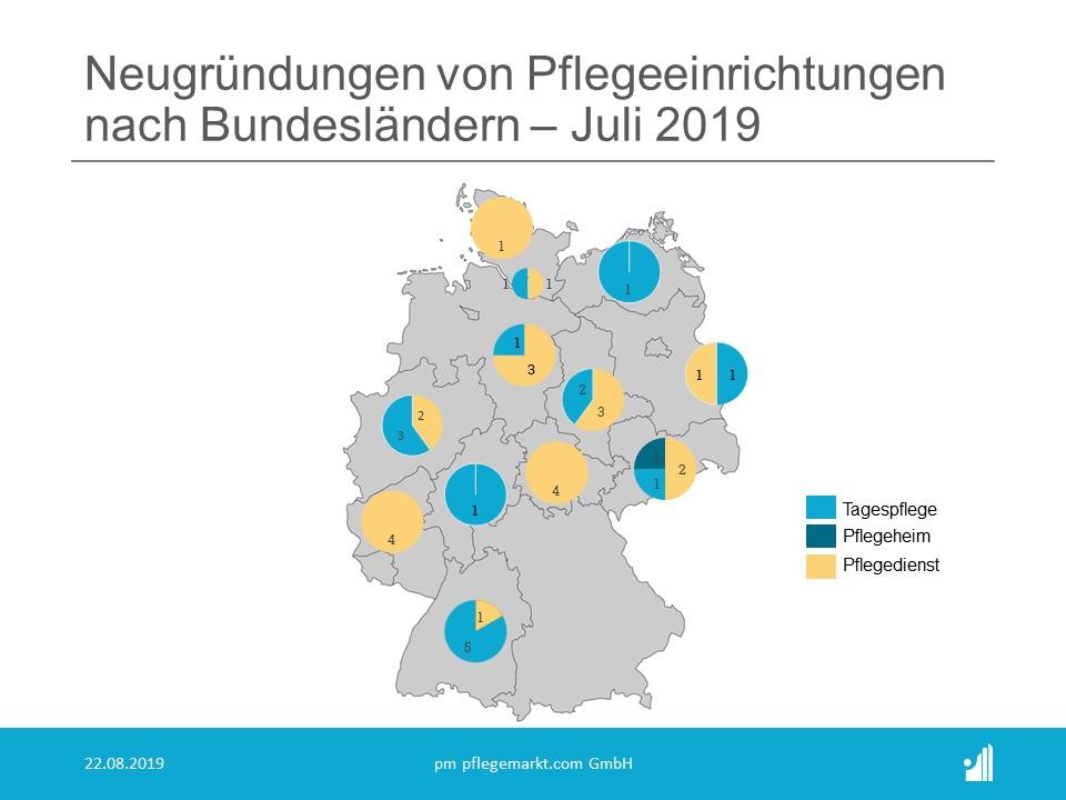 Neugründungen nach Bundesländern im Juli 2019