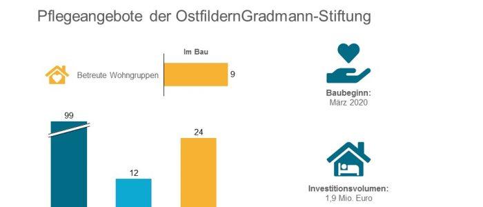 OstfildernGradmann-Stiftung plant Neubau in Nellingen