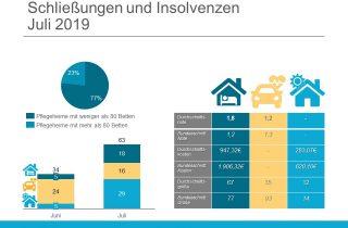 Löschradar: Schliessungen und Insolvenzen Juli 2019