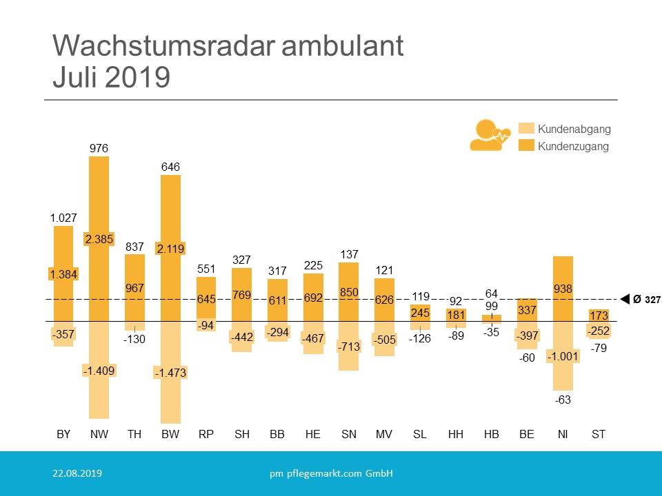 Wachstumsradar ambulant Juli 2019