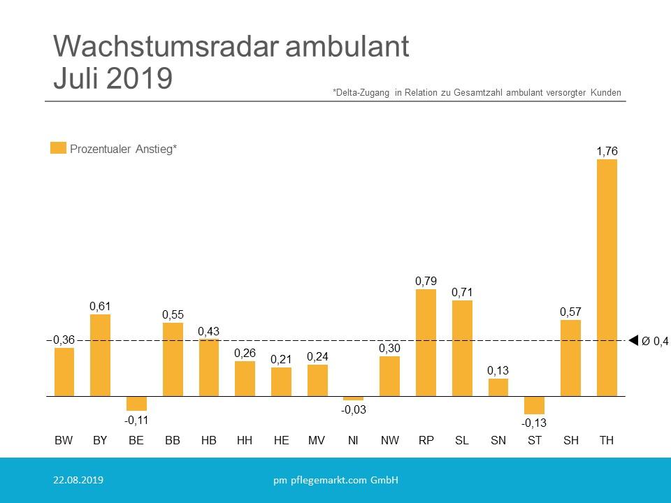 Wachstumsradar prozentual ambulant Juli 2019
