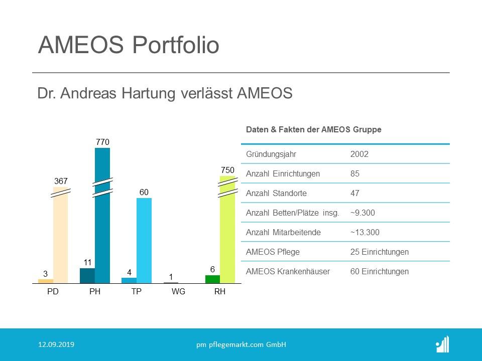 Das Hauptaugenmerk der AMEOS liegt auf Krankenhäusern