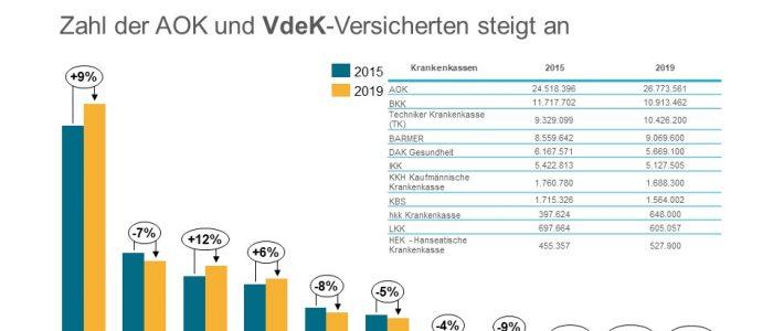 Anstieg Versicherte Krankenkassen, AOK, BKK, TK