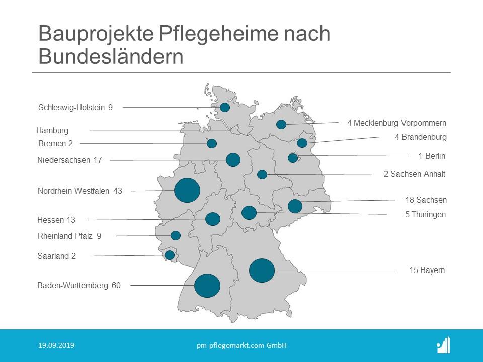 Bauradar September 2019 Bauprojekte Pflegeheime pro Bundesland
