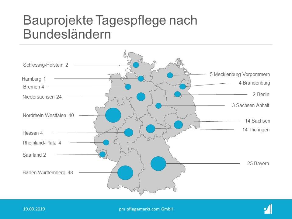 Bauradar September 2019 Bauprojekte Tagespflege pro Bundesland