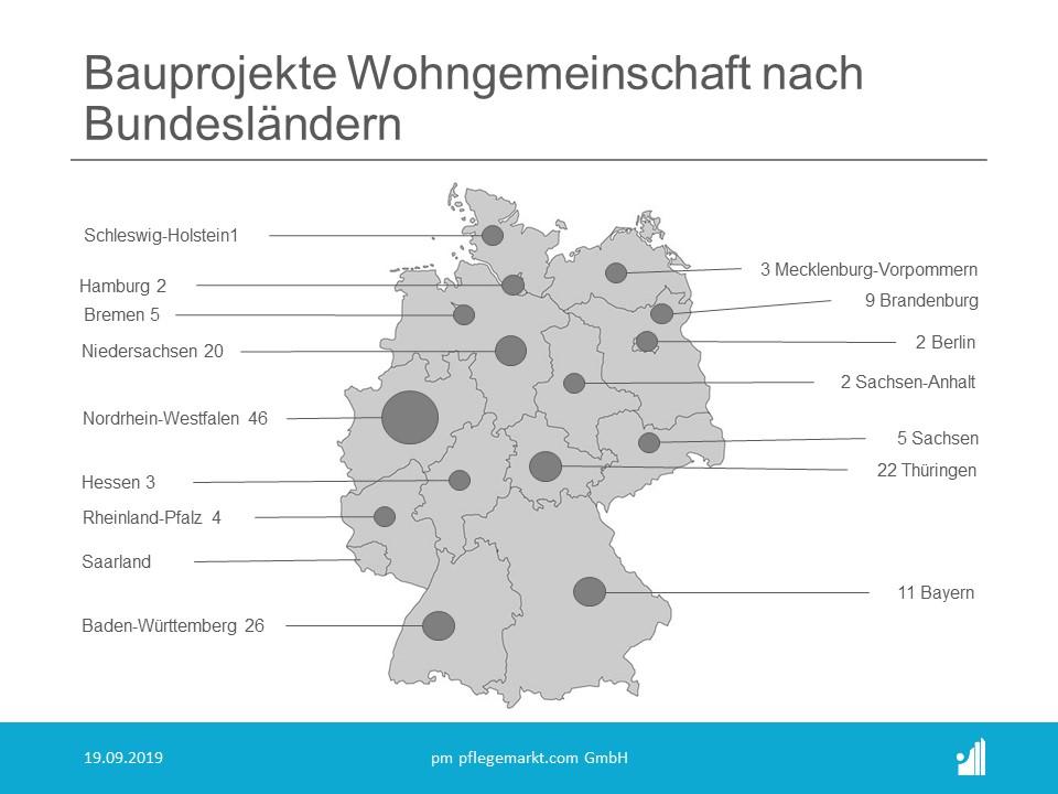 Bauradar September 2019 Bauprojekte Wohngruppen pro Bundesland