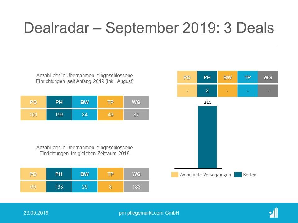 Der Dealradar im September 2019