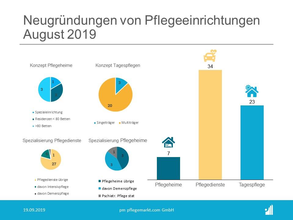Gründungsradar September 2019 - Konzepte und Spezialisierungen