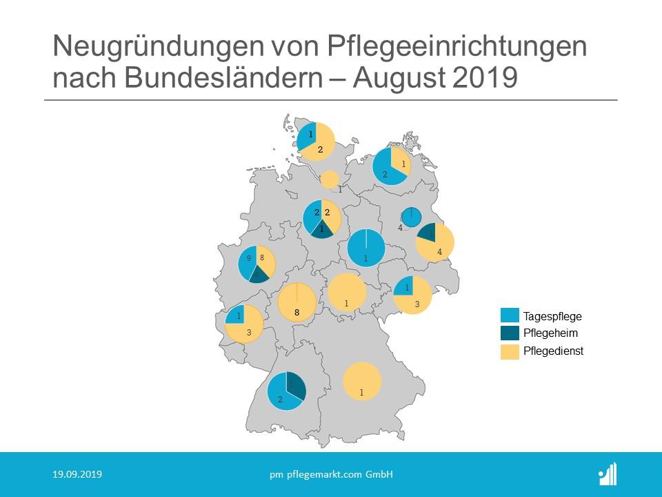 Gründungsradar September 2019 - Neugründungen nach Bundesland