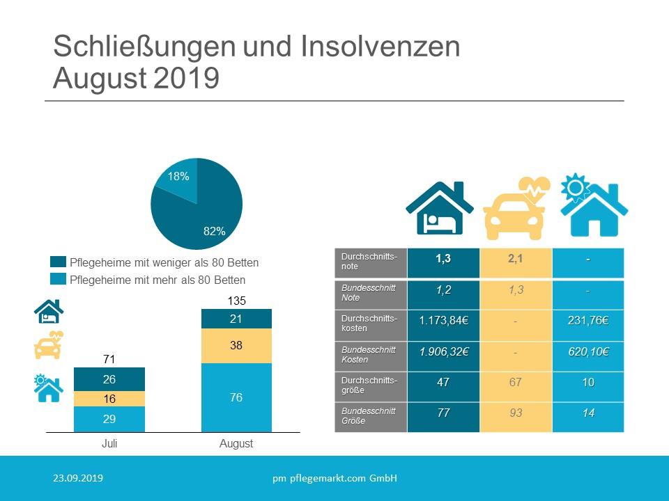 Schliessungen und Insolvenzen August 2019
