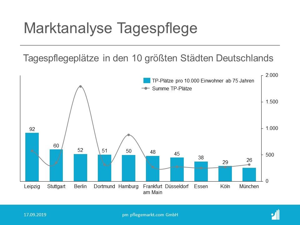 Marktanalyse Tagespflege Plätze in den größten Städten