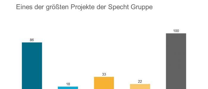 Specht Gruppe Wolfsburg