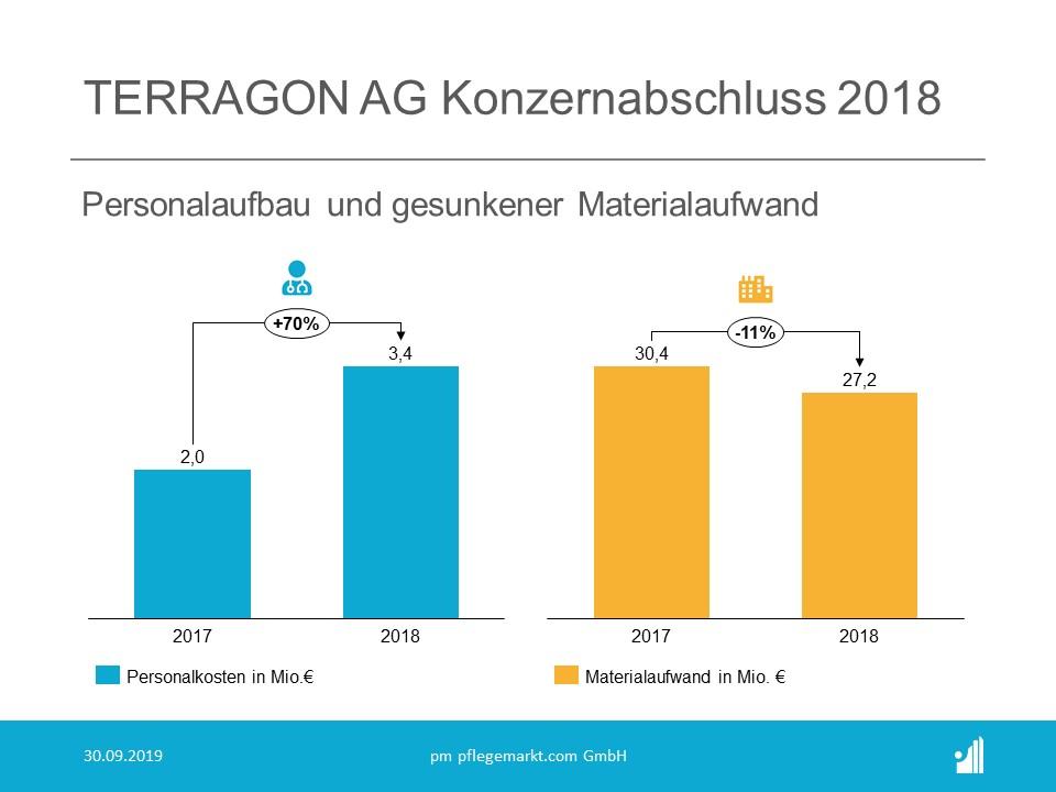 Terragon Konzernbilanz – Personalkosten