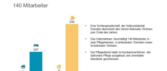 Die Volkssolidarität Dresden übernimmt den Verein Betreutes Wohnen der Landeshauptstadt Dresden