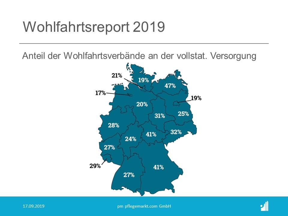 Wohlfahrtsreport 2019 Anteil an vollstationärer Versorgung