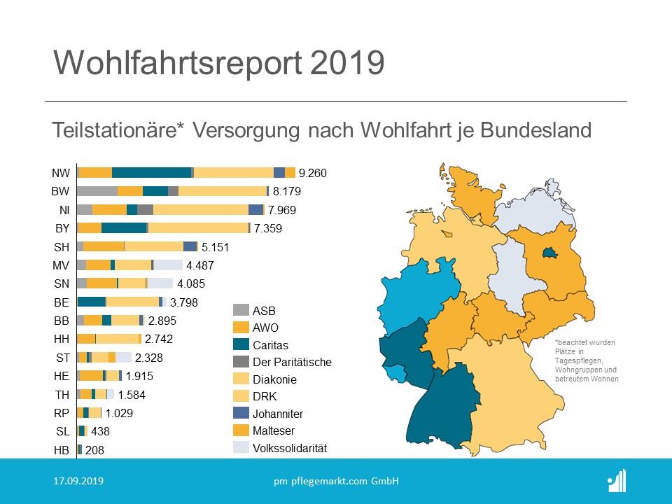 Wohlfahrtsreport 2019 Teilstationäre Versorgung