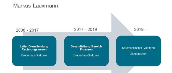 Zieglerschen Vorstand Markus Lauxmann