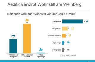 Aedifica Haus Weinberg Cosiq GmbH