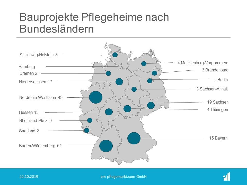 Bauradar Oktober 2019 Bauprojekte Pflegeheime