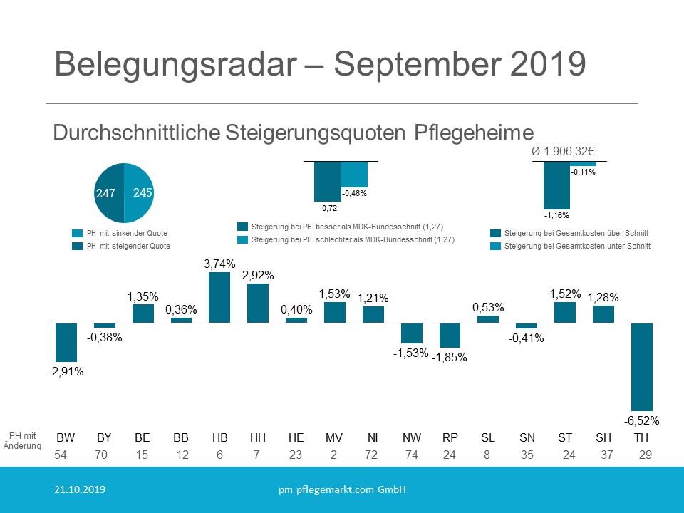 Belegungsradar Grafik September 2019