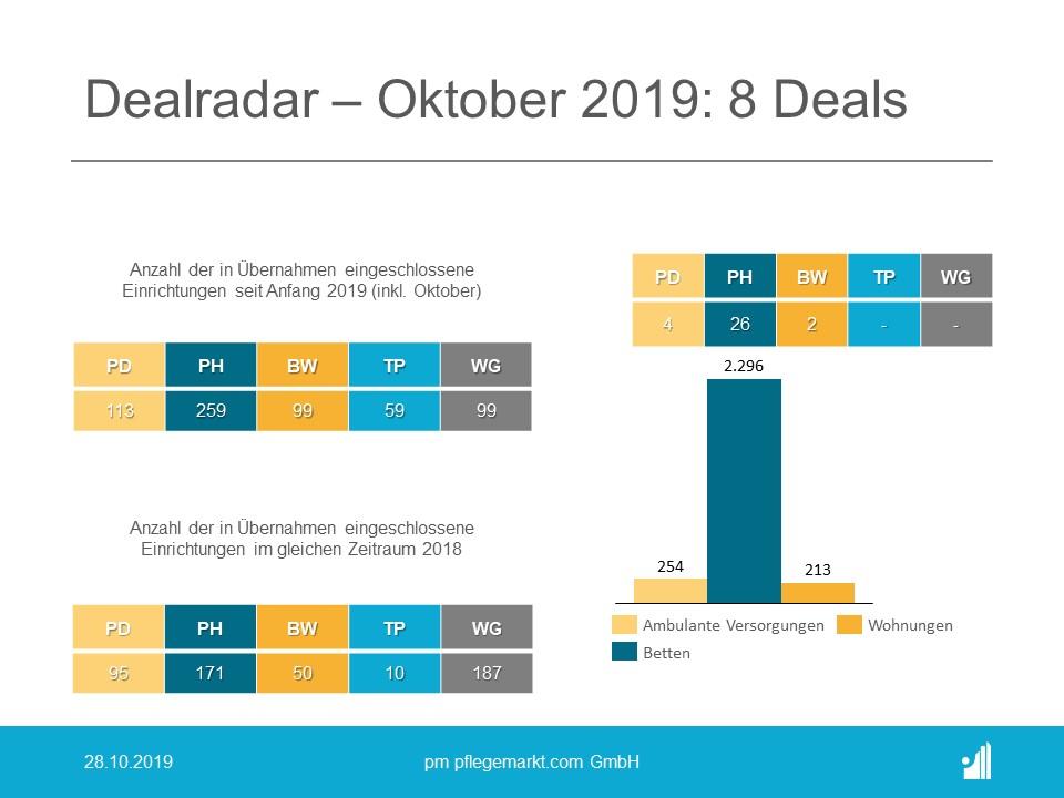 Der Dealradar im Oktober 2019