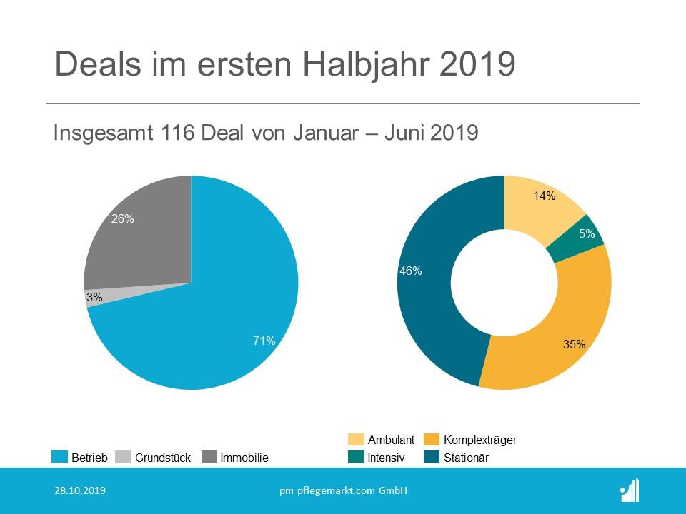 Deals im ersten Halbjahr 2019 - Aufteilung