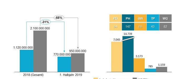 Deals im ersten Halbjahr 2019 - Transaktionsvolumen