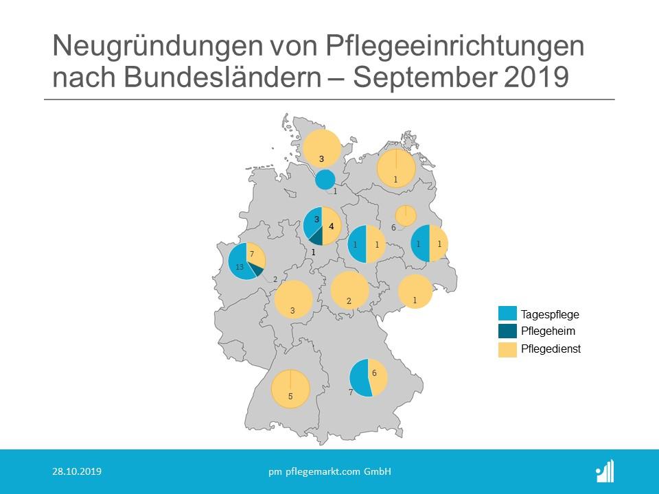 Gruendungsradar September 2019 - Neugruendungen nach Bundesland