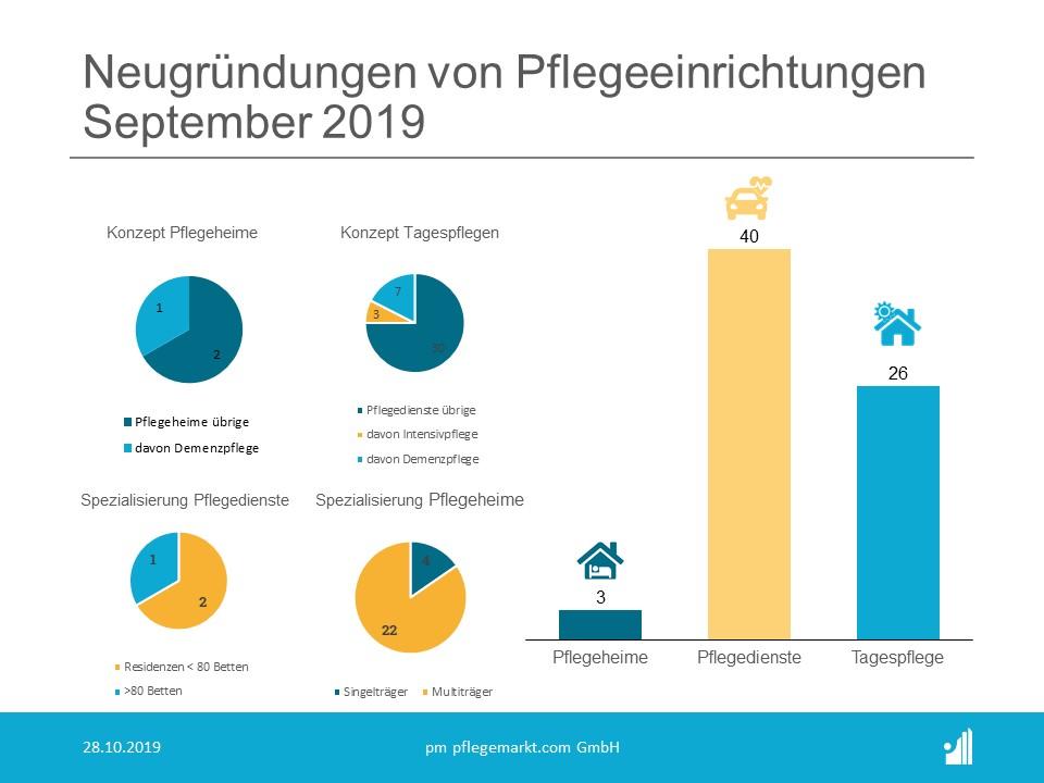 Gruendungsradar September 2019 - Neugruendungen von Pflegeeinrichtungen Konzepte
