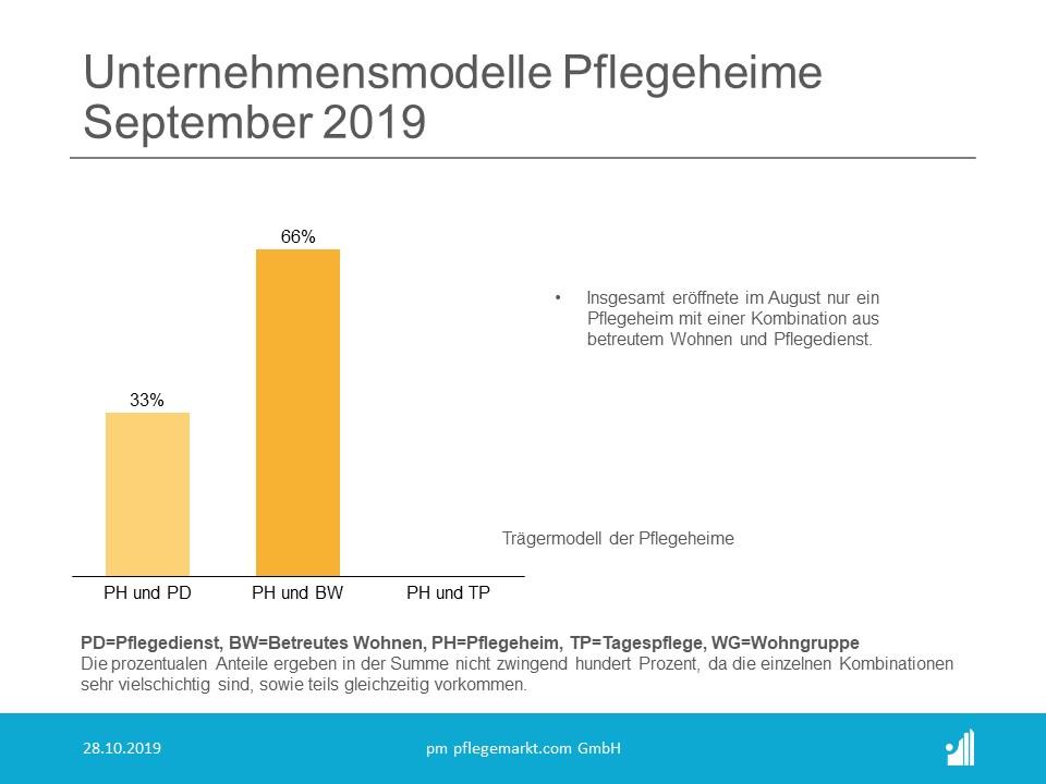 Gründungsrader Im September 2019: Insgesamt 69 Neueröffungen