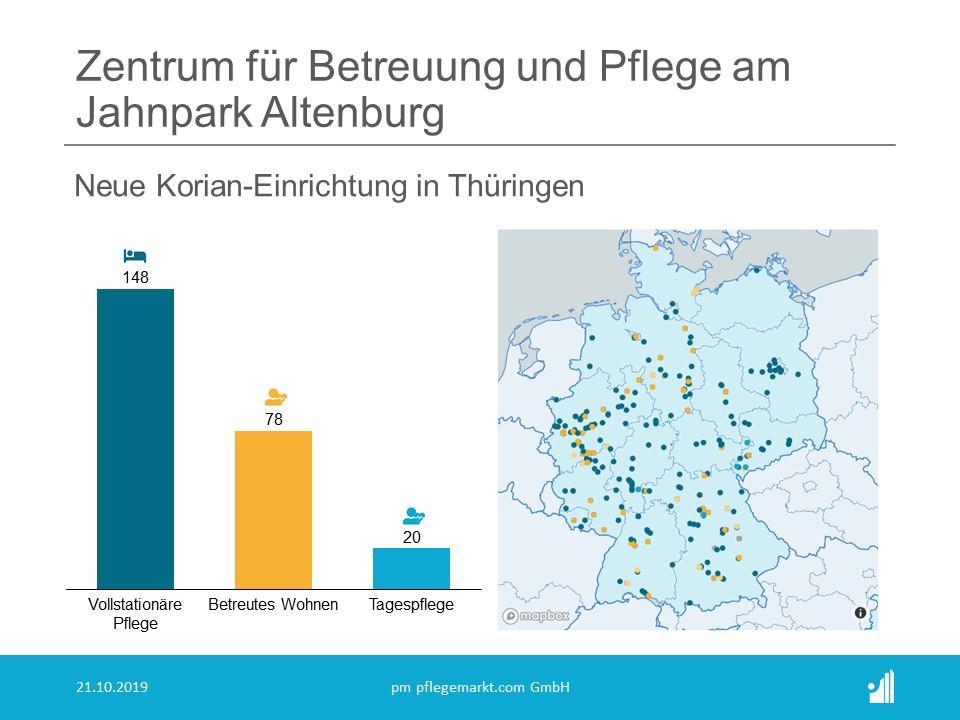 Korian neues Pflegeheim Thüringen