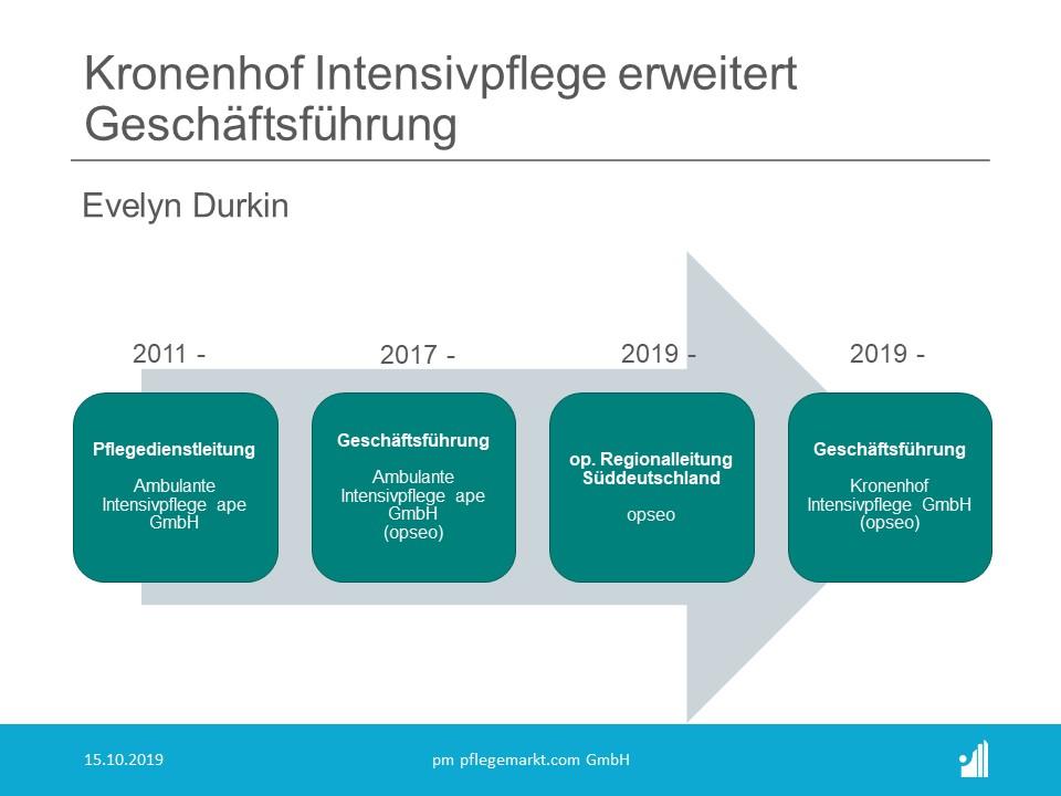 opseo: Kronenhof Intensivpflege GmbH mit erweiterter Geschäfsführung