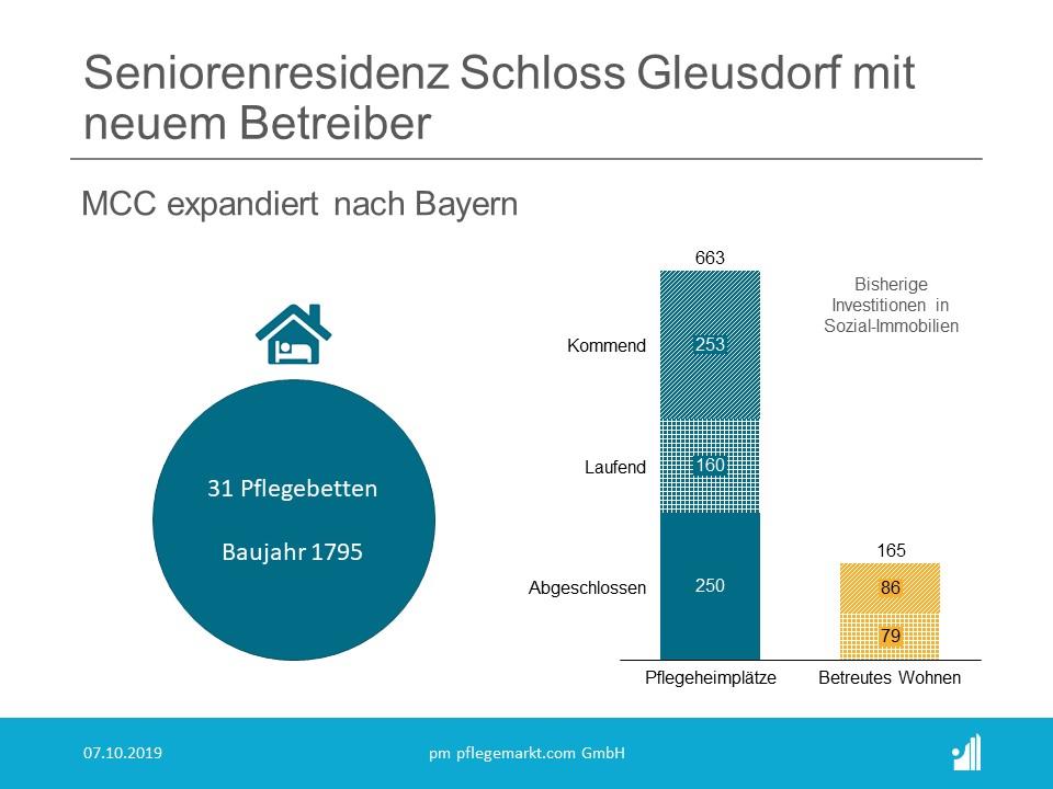 MCC übernimmt Schloss Gleusdorf