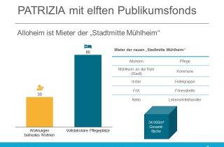 Patrizia mit elftem Publikumsfond in Mühlheim; Mieter ist Alloheim