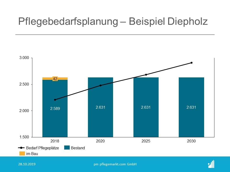 Pflegebedarfsstatistik 2019 - Pflegebedarfsplanung