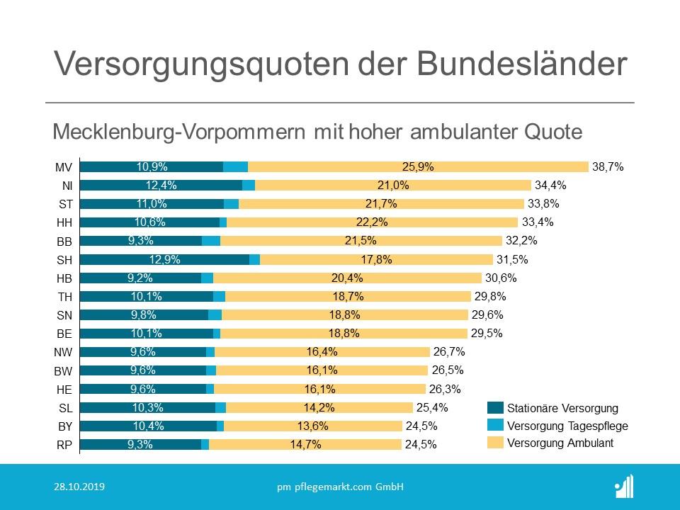 Pflegebedarfsstatistik 2019 - Versorgungsquote der Bundesländer