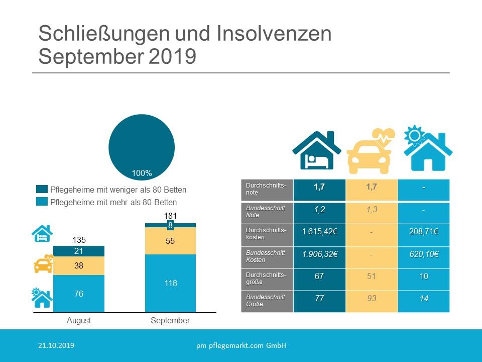 Schliessungen und Insolvenzen September 2019
