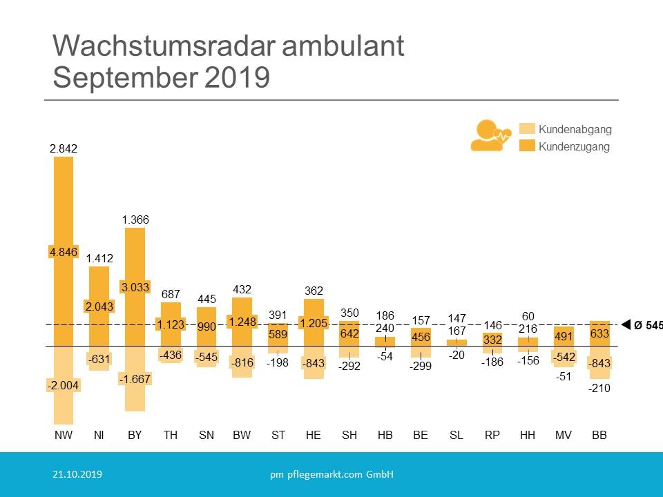 Wachstumsradar Pflegedienste Gesamt September 2019