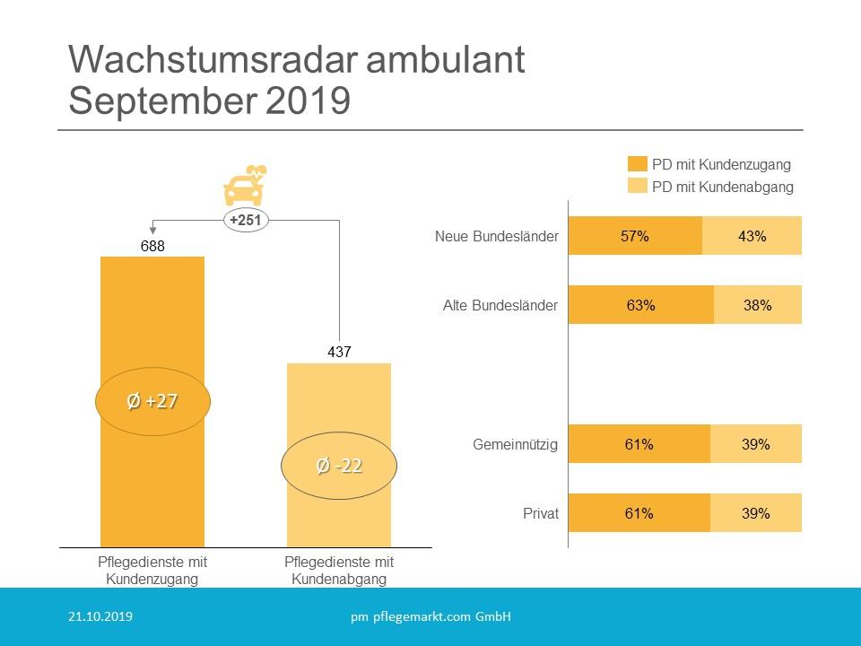 Wachstumsradar Uebersicht September 2019