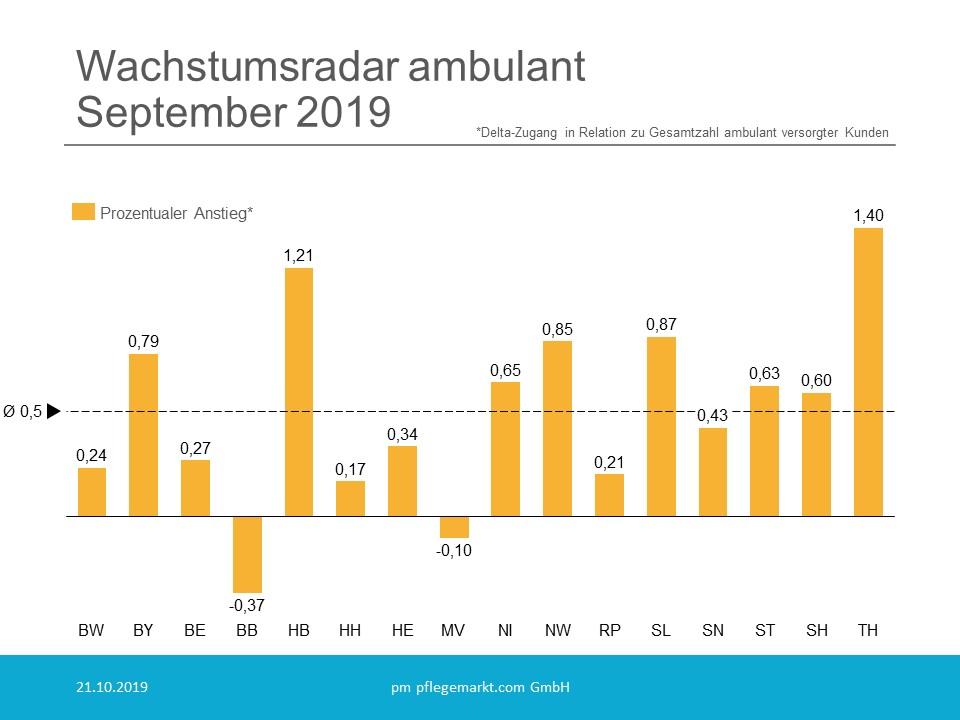 Wachstumsradar ambulant Prozentual September 2019