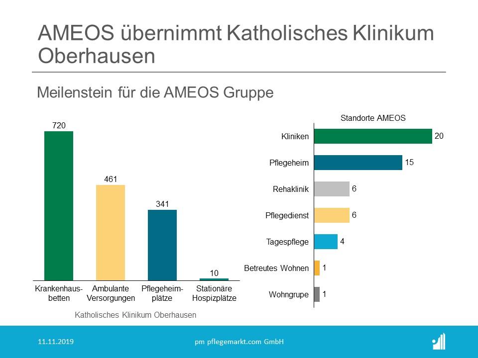 AMEOS Gruppe übernimmt Katholisches Klinikum Oberhausen