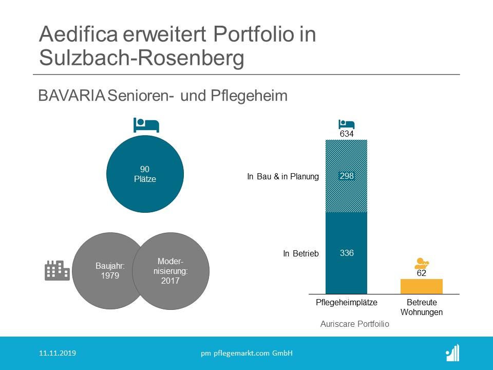 Aedifica erwirbt ein Pflegeheim mit 90 Betten in Sulzbach-Rosenberg