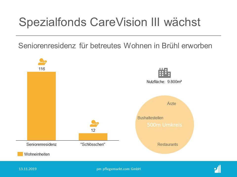 AviaRent erwirbt für Care Vision III betreute Wohneinheiten in Brühl