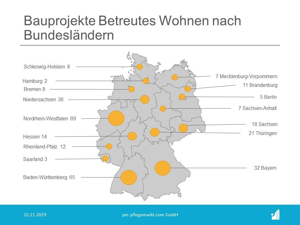 Bauradar November 2019 - Bauprojekte Betreutes Wohnen