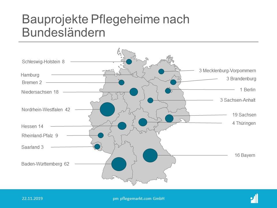 Bauradar November 2019 - Bauprojekte Pflegeheime