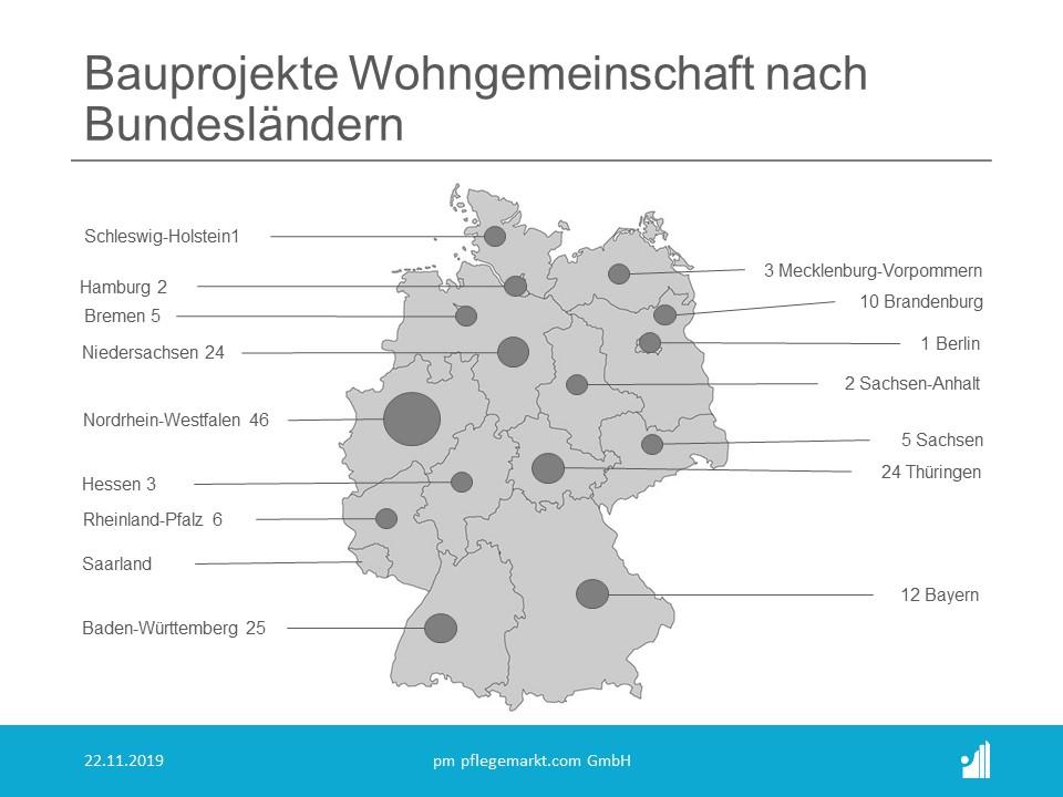 Bauradar November 2019 - Bauprojekte Wohngemeinschaften