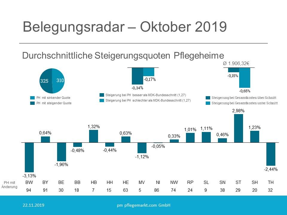 Belegungsradar Grafik Oktober 2019