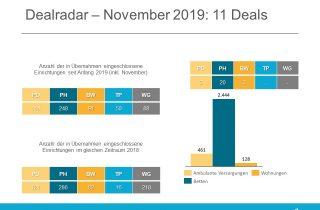 Dealradar November 2019