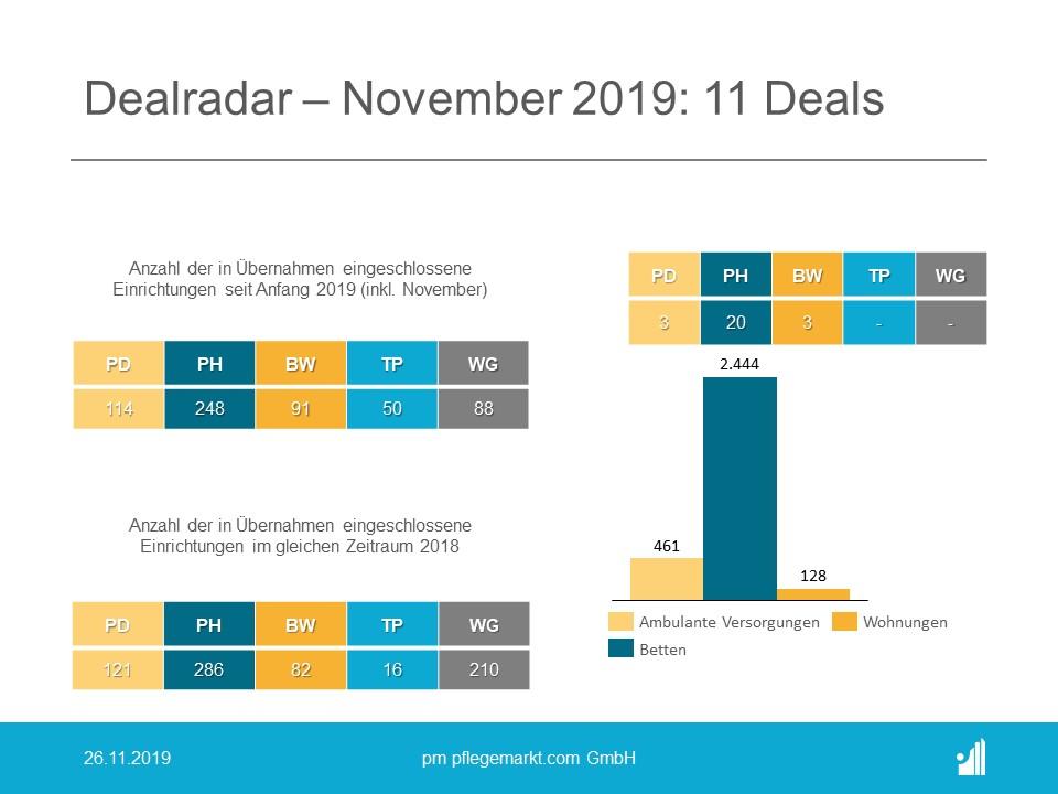 Der Dealradar im November 2019